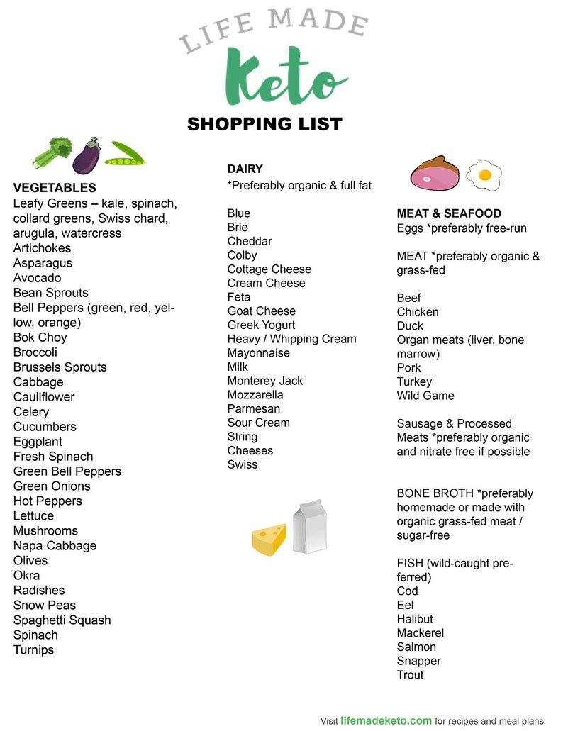 List-of-Foods-you-can-and-cant-eat-Keto-